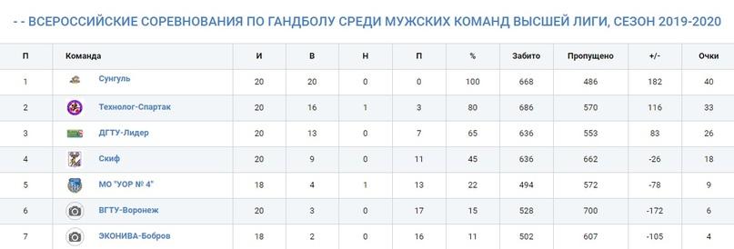 Высшая лига. Белгородский сезон. Оптимизм второго ранга, изображение №1