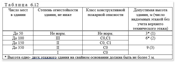 Отличия нового СП 2.13130.2020, изображение №22