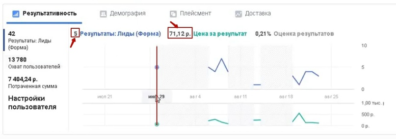 42 лида за 10 дней по 176 рублей для компании по международным перевозкам и сертификации., изображение №10