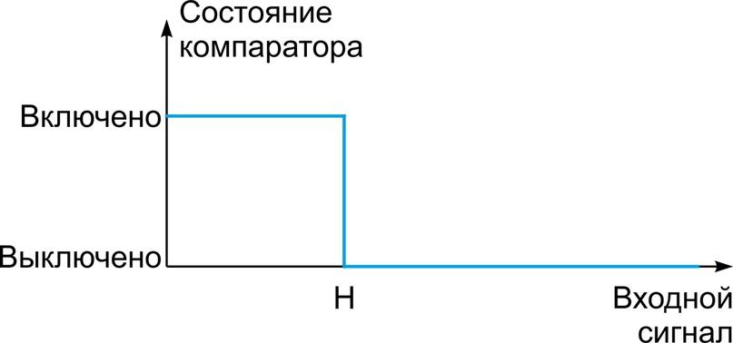 Что такое компараторы, изображение №3