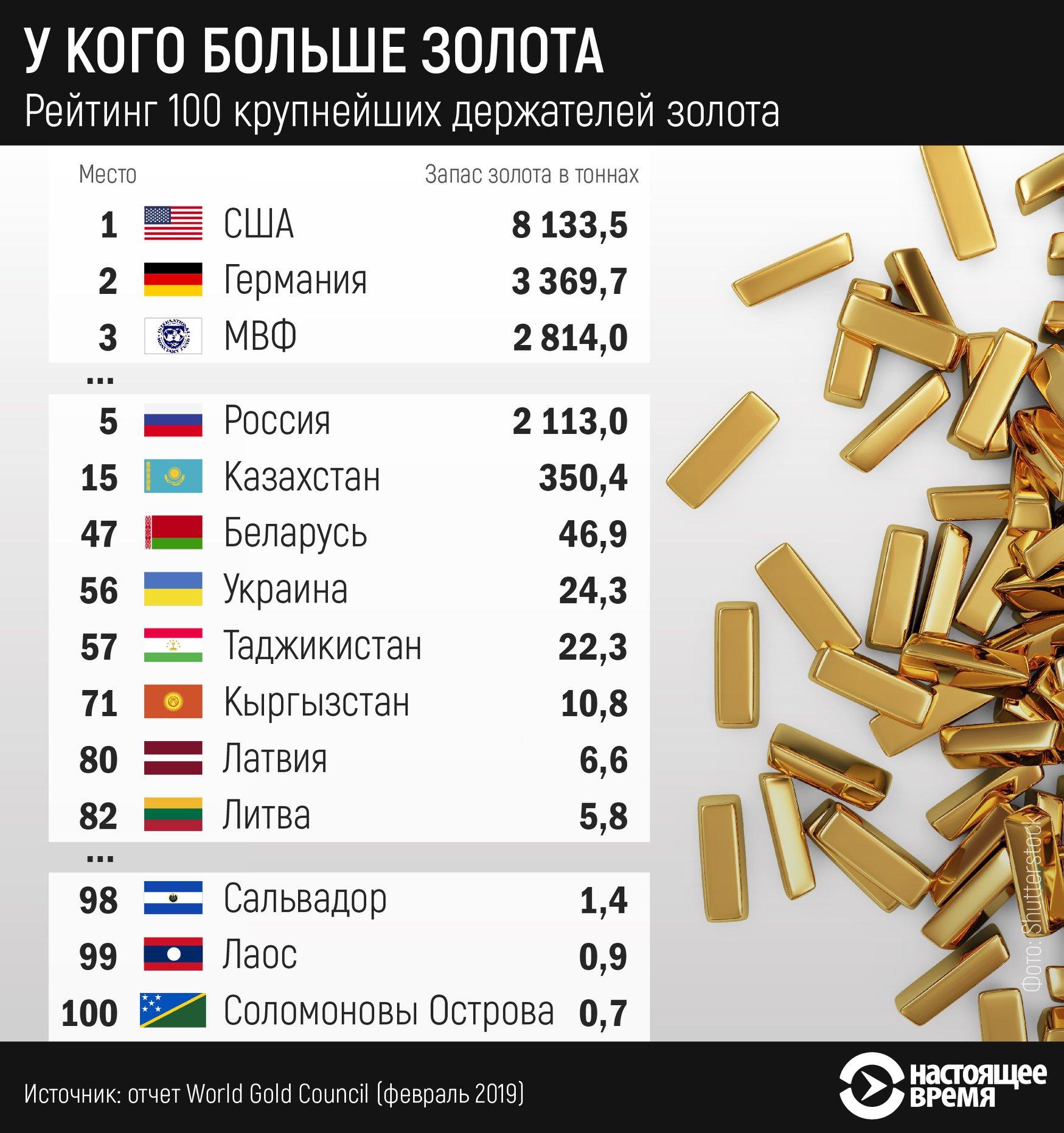 россия занимает 2 место по запасам