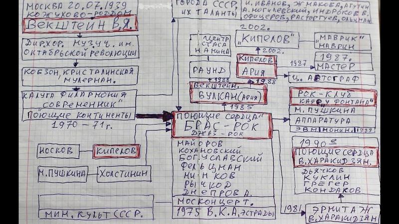 Виктор Яковлевич Векштейн, история Русского рока 60 е 80 е