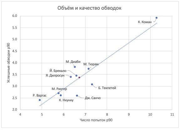 Данные по общему количеству обводок среди игроков Бундеслиги сезона 2020