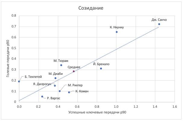 График лучших игроков Бундеслиги по созидательным действиям в атаке