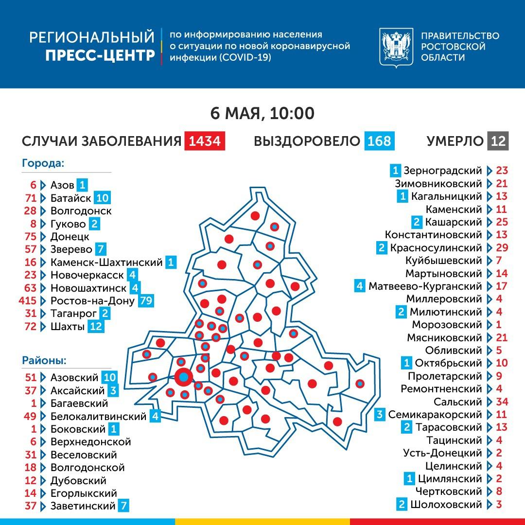 COVID-19: На Дону зарегистрировано 1434 больных коронавирусом, 81 новых случаев, 12 умерших